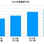 日本国内におけるSEO市場調査