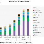 主要上場SAPの業績集計7~9月の売上高