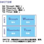 クレアネットの環境分析 (SWOT分析)