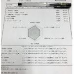 内閣府認定「マーケティング検定」3級合格